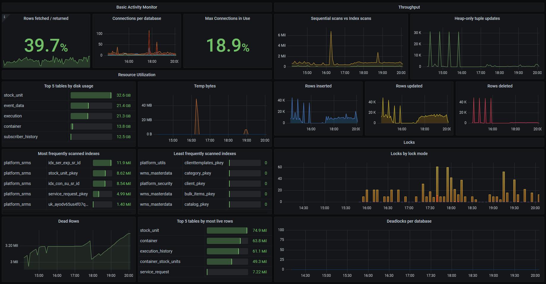 Grafana dashboard sample for postgresql monitoring